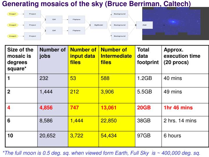 Generating mosaics of the sky (Bruce Berriman, Caltech)