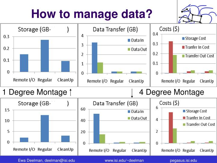How to manage data?