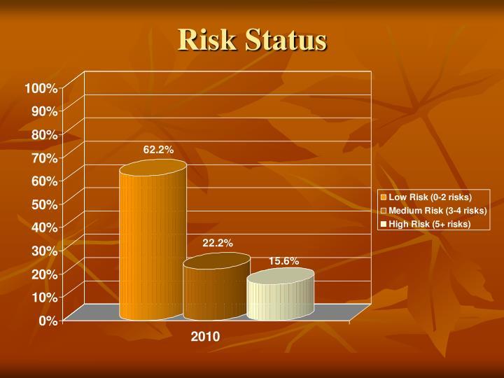 Risk Status