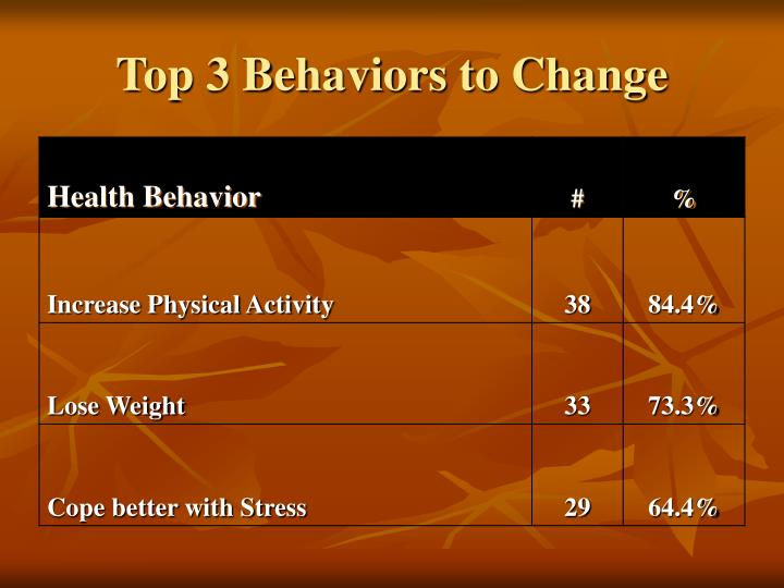 Top 3 Behaviors to Change