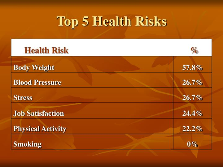 Top 5 Health Risks