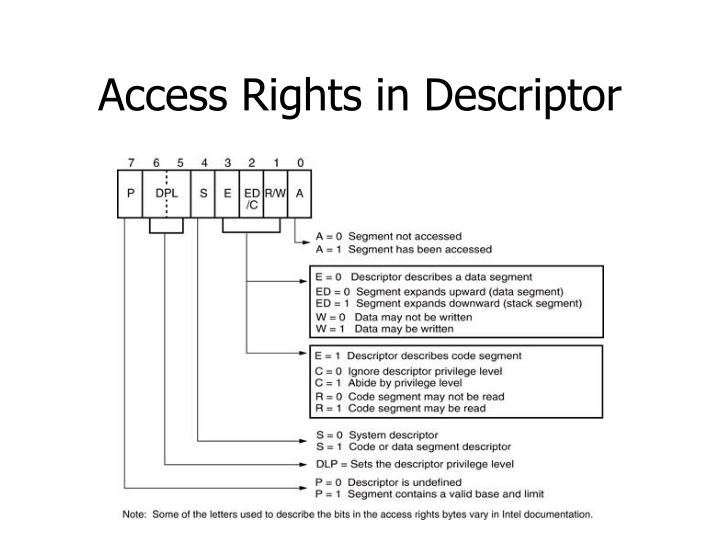 Access Rights in Descriptor