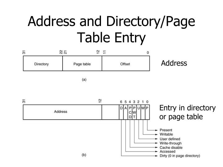 Address and Directory/Page Table Entry