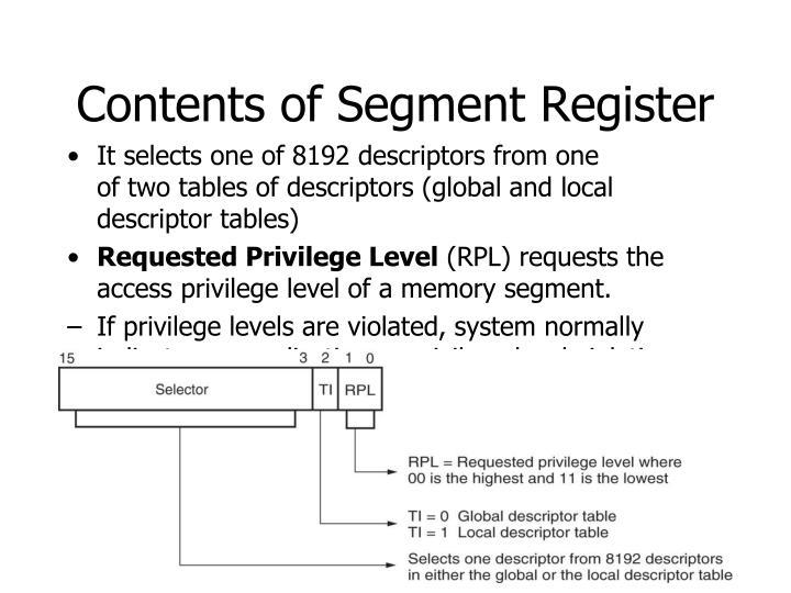 Contents of Segment Register