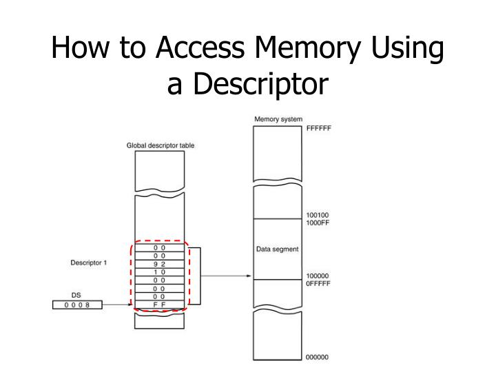 How to Access Memory Using a Descriptor