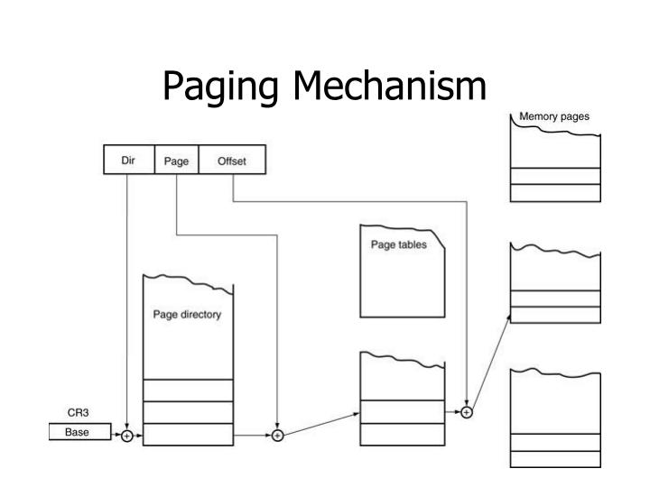Paging Mechanism