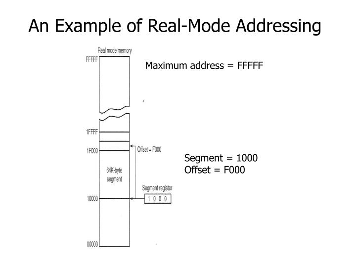 An Example of Real-Mode Addressing
