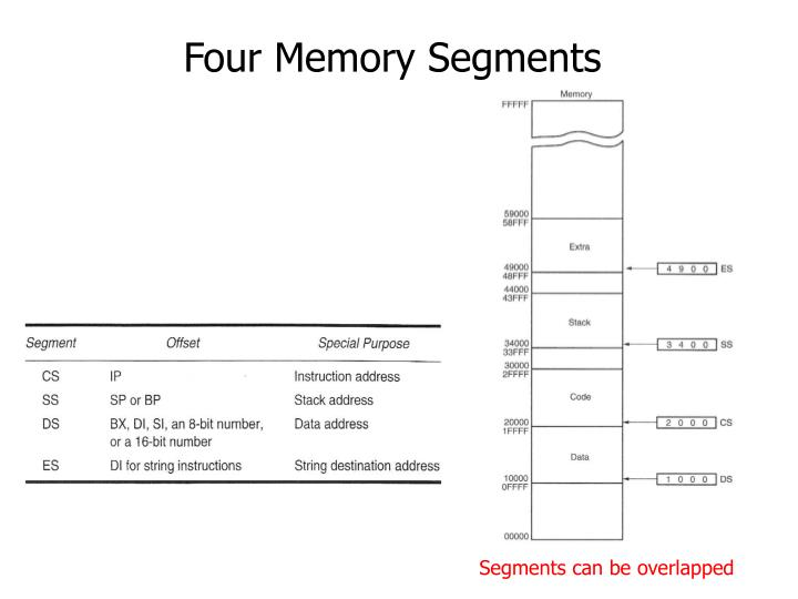 Four Memory Segments