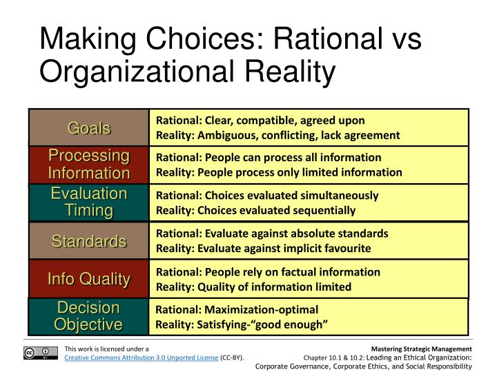Making Choices: Rational vs Organizational Reality