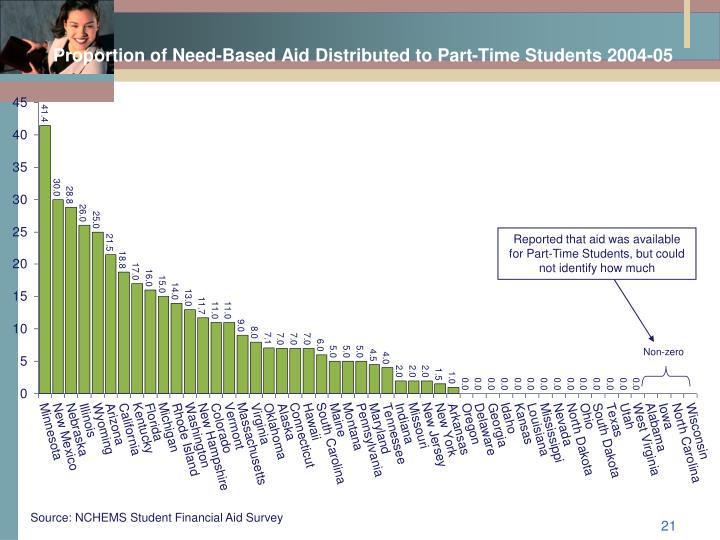 Proportion of Need-Based Aid Distributed to Part-Time Students 2004-05