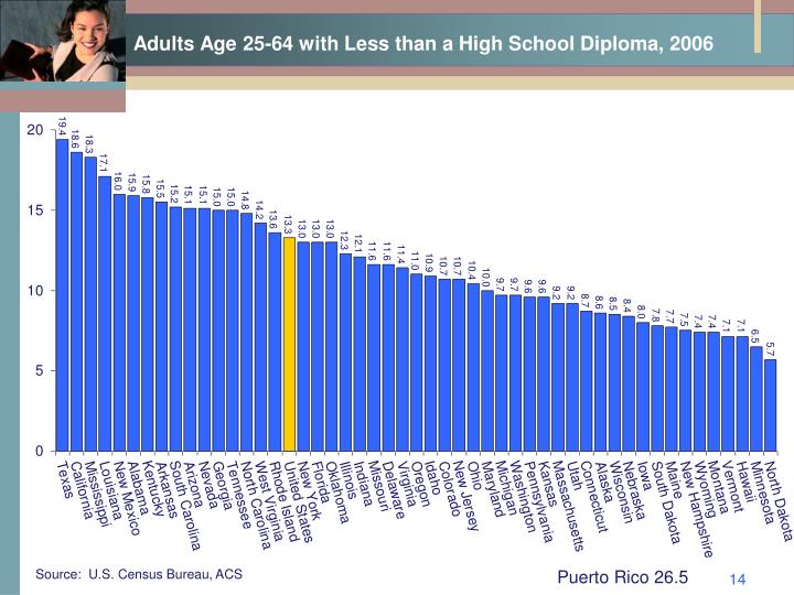 Adults Age 25-64 with Less than a High School Diploma, 2006
