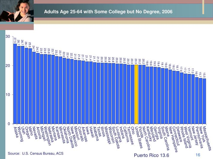 Adults Age 25-64 with Some College but No Degree, 2006