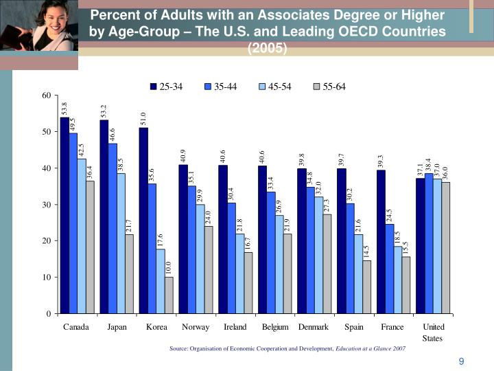 Percent of Adults with an Associates Degree or Higher by Age-Group – The U.S. and Leading OECD Countries (2005)