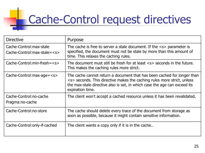 Cache-Control request directives