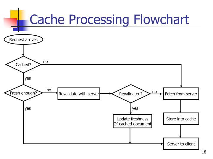 Cache Processing Flowchart