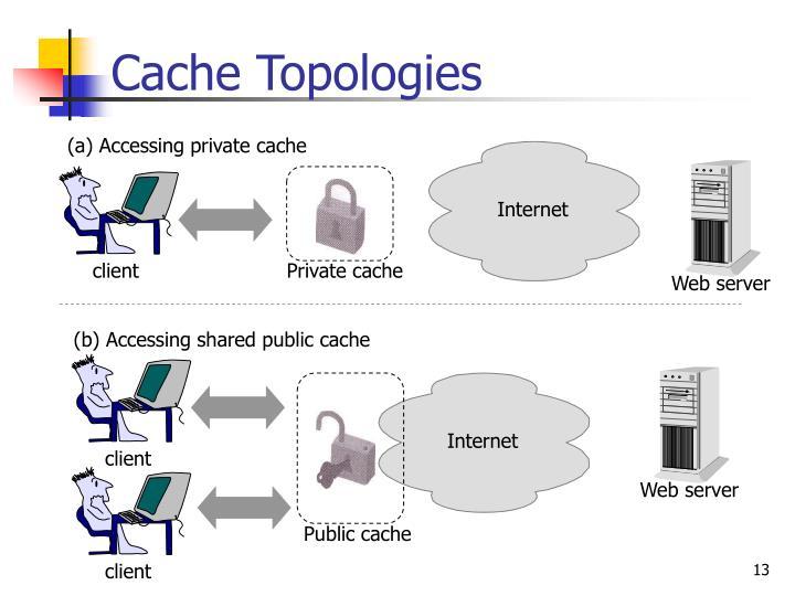 Cache Topologies