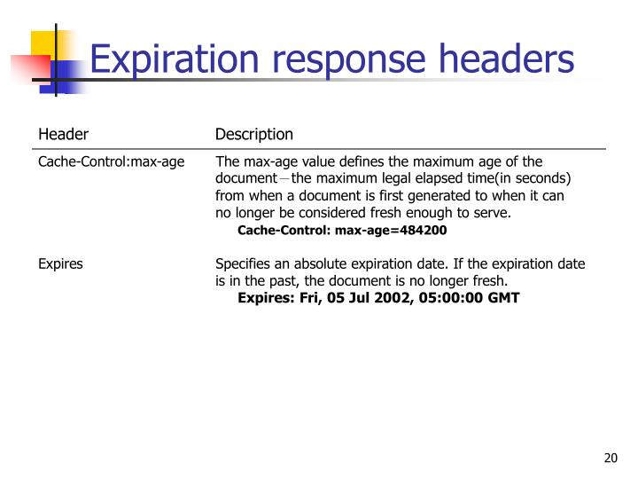 Expiration response headers