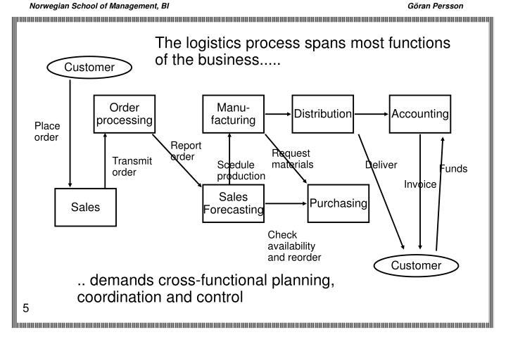 The logistics process spans most functions