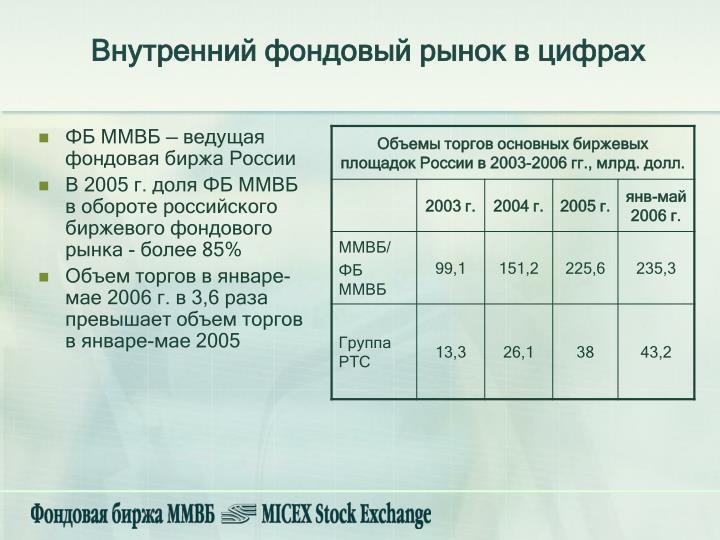 Внутренний фондовый рынок в цифрах