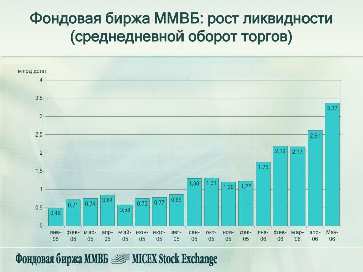 Фондовая биржа ММВБ: рост ликвидности (среднедневной оборот торгов)