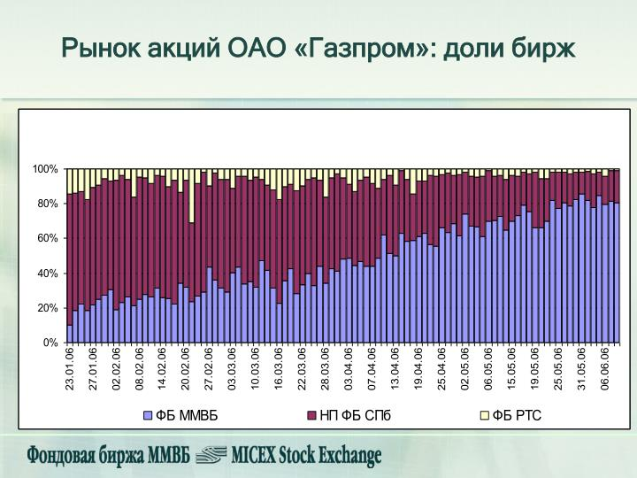 Рынок акций ОАО «Газпром»: доли бирж