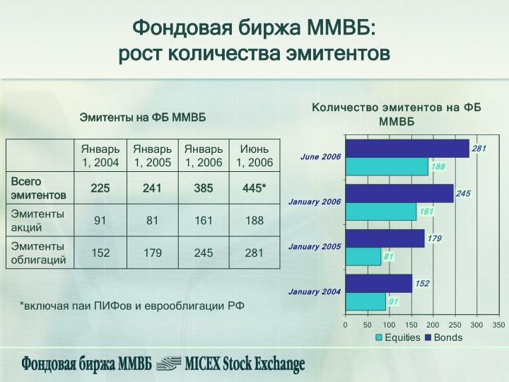 Фондовая биржа ММВБ: