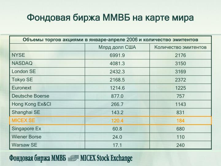 Фондовая биржа ММВБ на карте мира