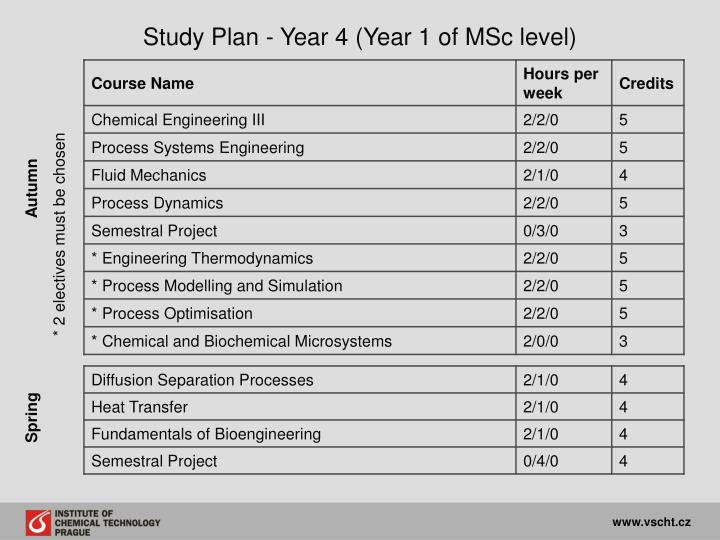 Study Plan - Year 4 (Year 1 of MSc level)