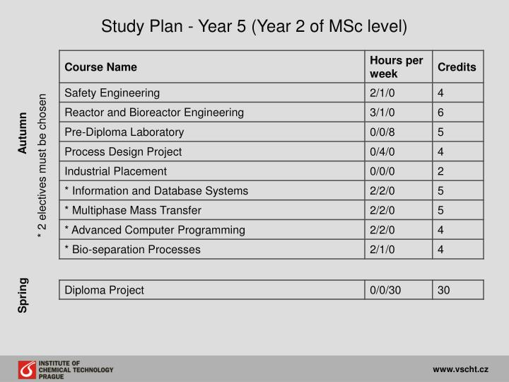 Study Plan - Year 5 (Year 2 of MSc level)