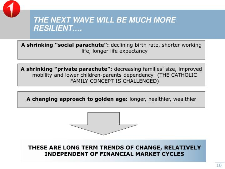 THE NEXT WAVE WILL BE MUCH MORE RESILIENT….