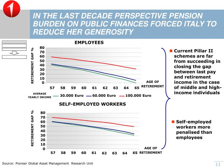 IN THE LAST DECADE PERSPECTIVE PENSION BURDEN ON PUBLIC FINANCES FORCED ITALY TO REDUCE HER GENEROSITY