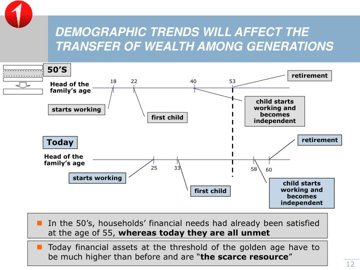 In the 50's, households' financial needs had already been satisfied at the age of 55,