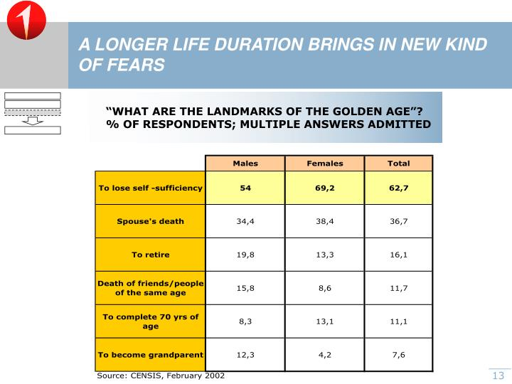 A LONGER LIFE DURATION BRINGS IN NEW KIND OF FEARS