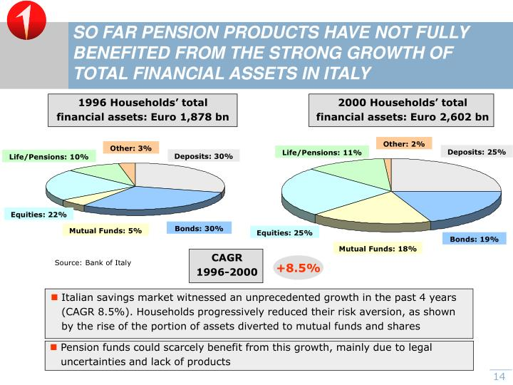 SO FAR PENSION PRODUCTS HAVE NOT FULLY BENEFITED FROM THE STRONG GROWTH OF TOTAL FINANCIAL ASSETS IN ITALY