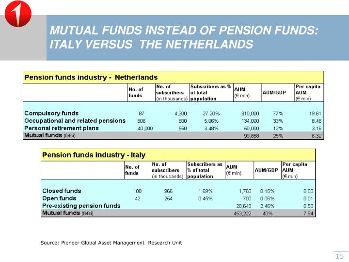 MUTUAL FUNDS INSTEAD OF PENSION FUNDS: