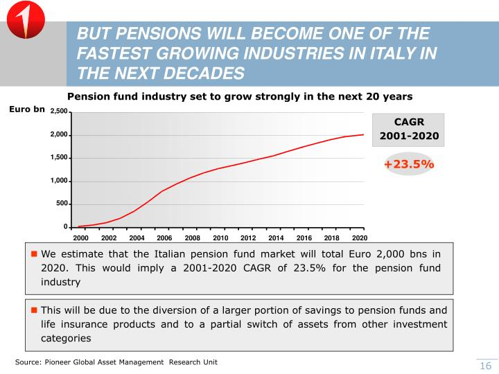 BUT PENSIONS WILL BECOME ONE OF THE FASTEST GROWING INDUSTRIES IN ITALY IN THE NEXT DECADES