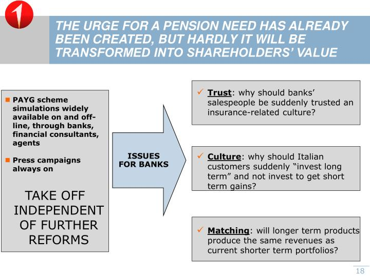 THE URGE FOR A PENSION NEED HAS ALREADY BEEN CREATED, BUT HARDLY IT WILL BE TRANSFORMED INTO SHAREHOLDERS' VALUE