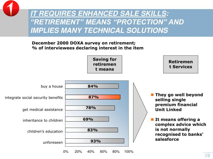 IT REQUIRES ENHANCED SALE SKILLS