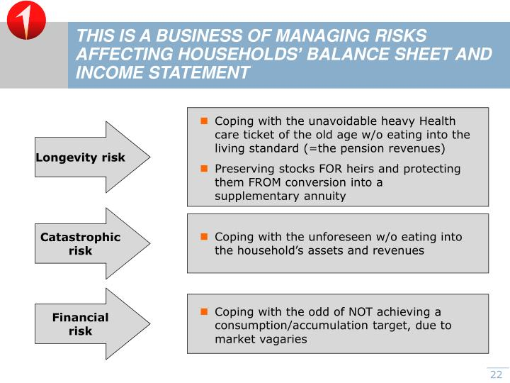 THIS IS A BUSINESS OF MANAGING RISKS AFFECTING HOUSEHOLDS' BALANCE SHEET AND INCOME STATEMENT