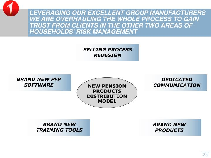 LEVERAGING OUR EXCELLENT GROUP MANUFACTURERS WE ARE OVERHAULING THE WHOLE PROCESS TO GAIN TRUST FROM CLIENTS IN THE OTHER TWO AREAS OF HOUSEHOLDS' RISK MANAGEMENT