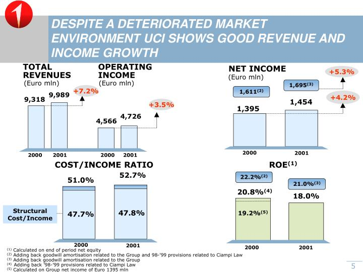 DESPITE A DETERIORATED MARKET ENVIRONMENT UCI SHOWS GOOD REVENUE AND INCOME GROWTH