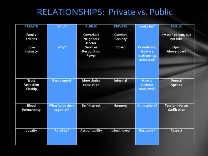 RELATIONSHIPS:  Private vs. Public