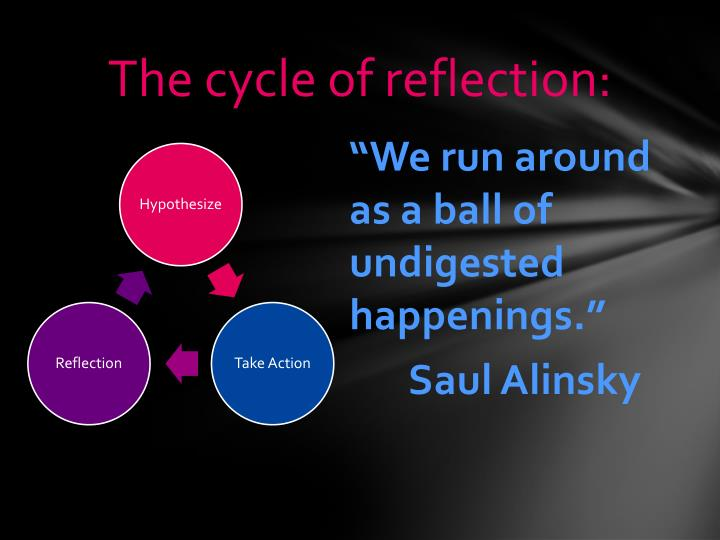The cycle of reflection: