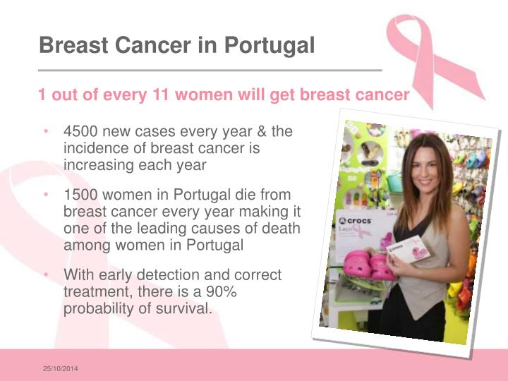 Breast Cancer in Portugal