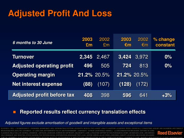 Adjusted Profit And Loss