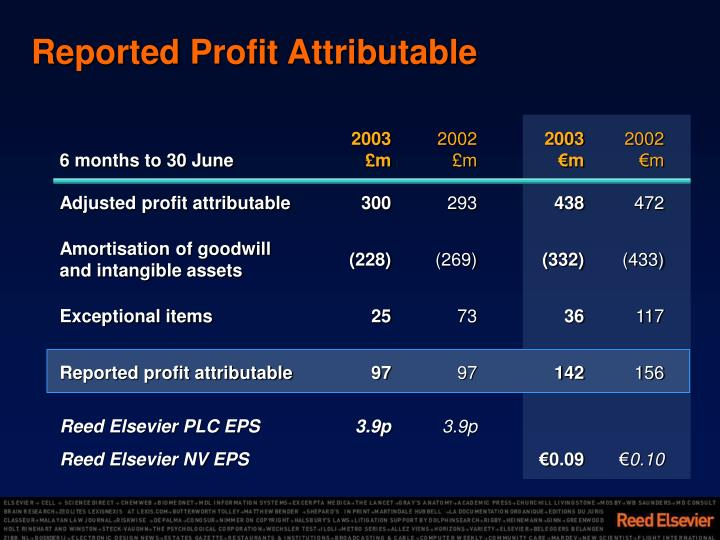 Reported Profit Attributable