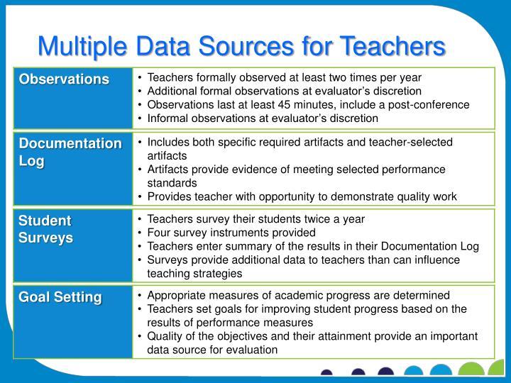 Multiple Data Sources for Teachers