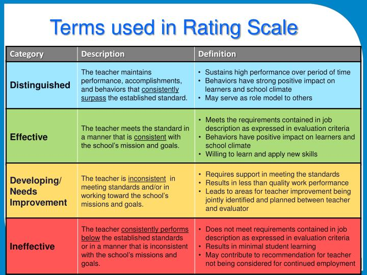 Terms used in Rating Scale