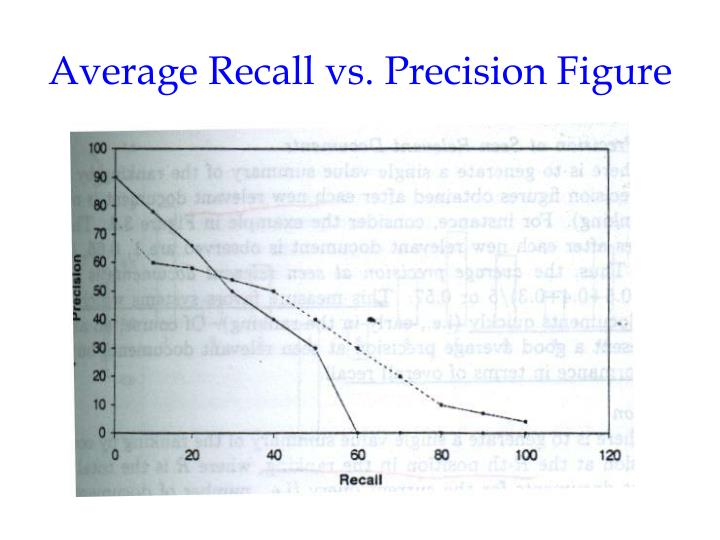 Average Recall vs. Precision Figure