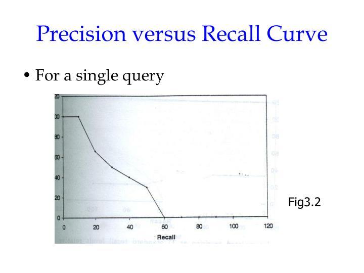 Precision versus Recall Curve